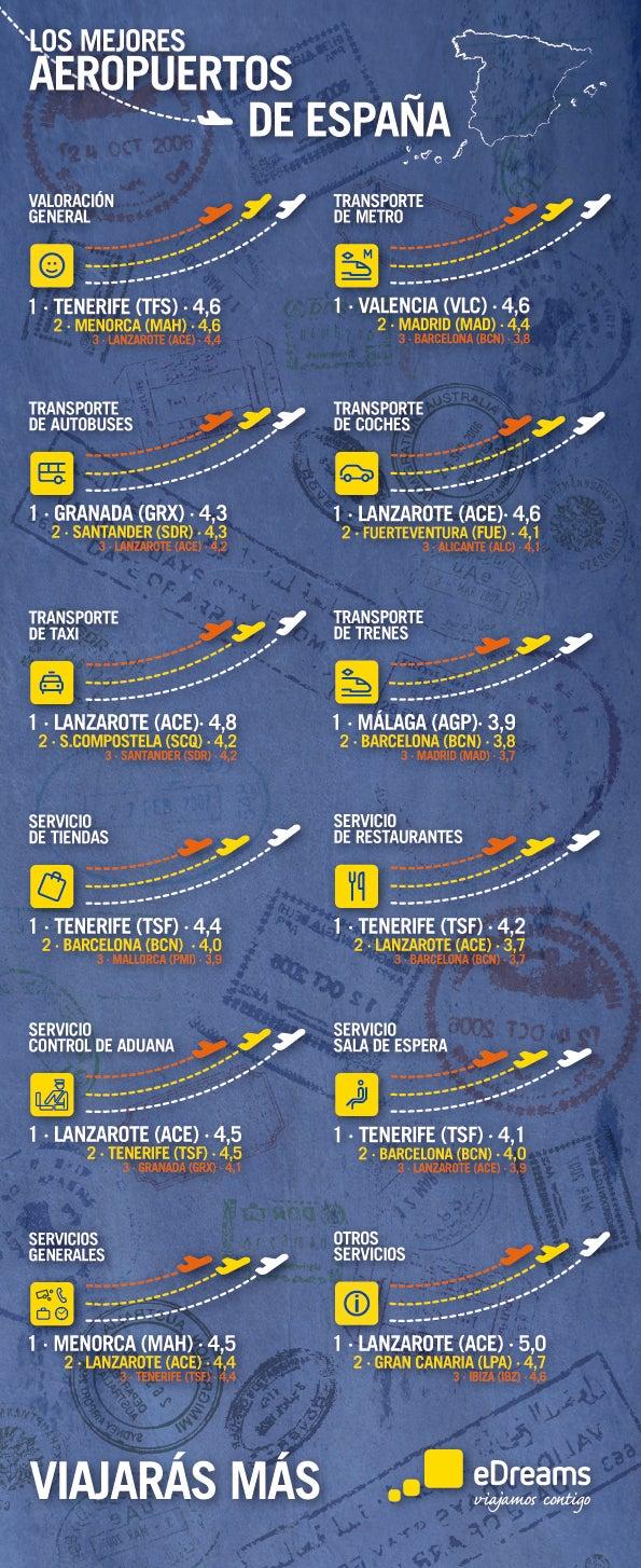 grafico de los mejores aeropuertos de españa