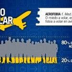 El miedo a volar en cifras [Infográfico]