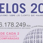 Viajes en 2010 [Infográfico]