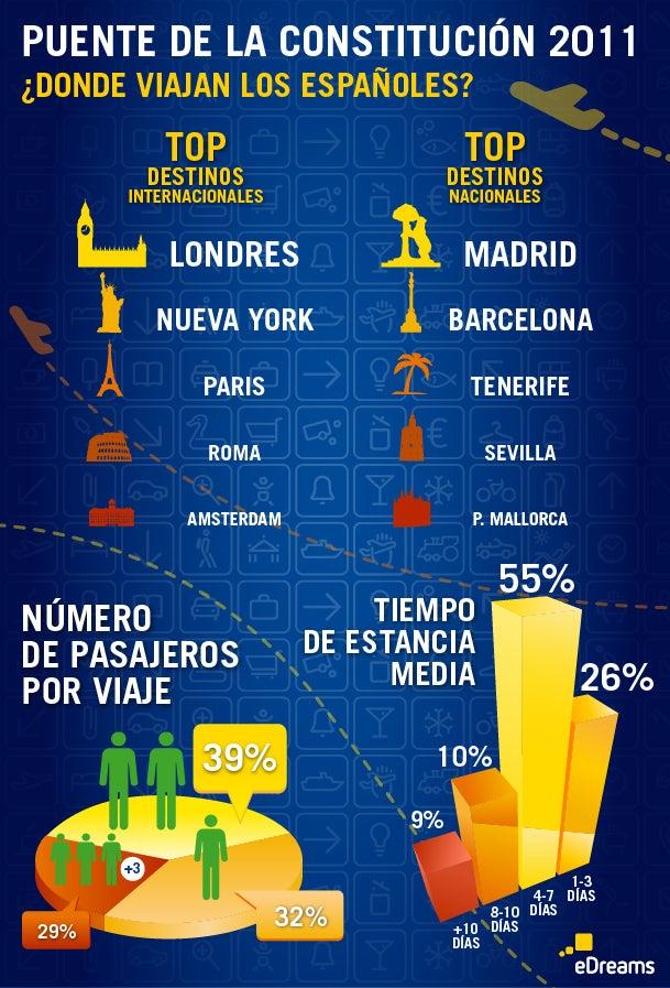 Infográfico Puente Constitución