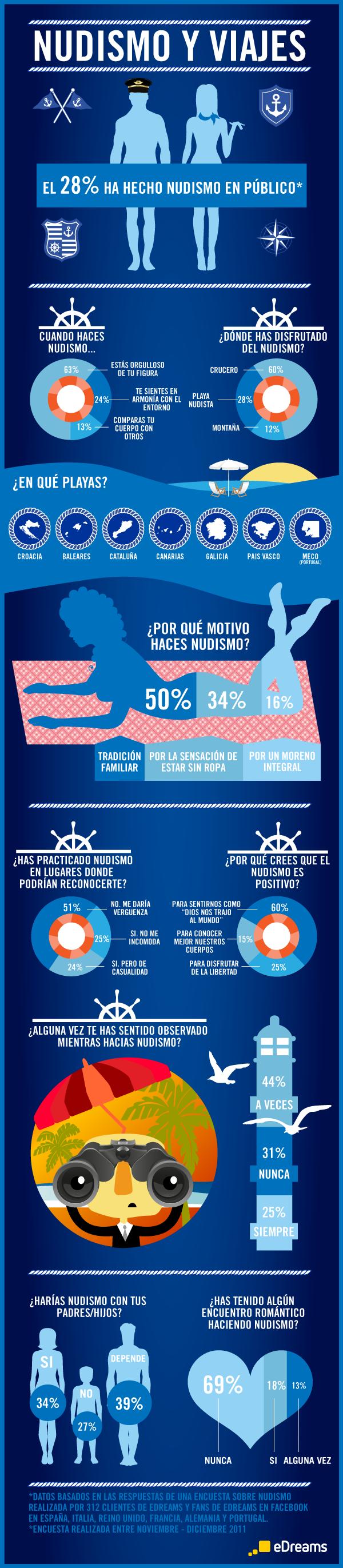 infografico nudismo eDreams