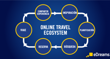 The Online Travel Ecosystem [Infográfico]