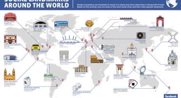 Los 25 lugares del mundo donde la gente hace más check in en Facebook