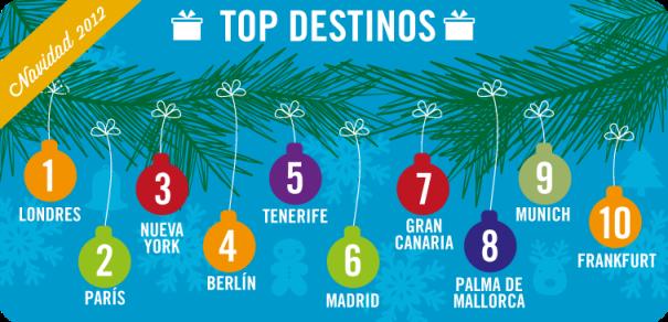 Top destinos vacaciones de navidad 2012