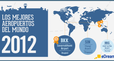 Los mejores aeropuertos del mundo en 2012