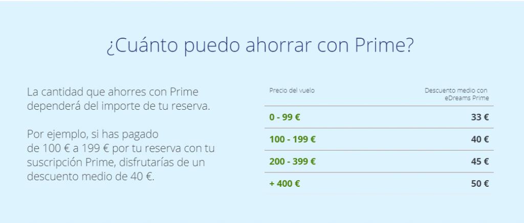 Tabla de ahorro según precios de vuelos gracias a la suscripción eDreams Prime