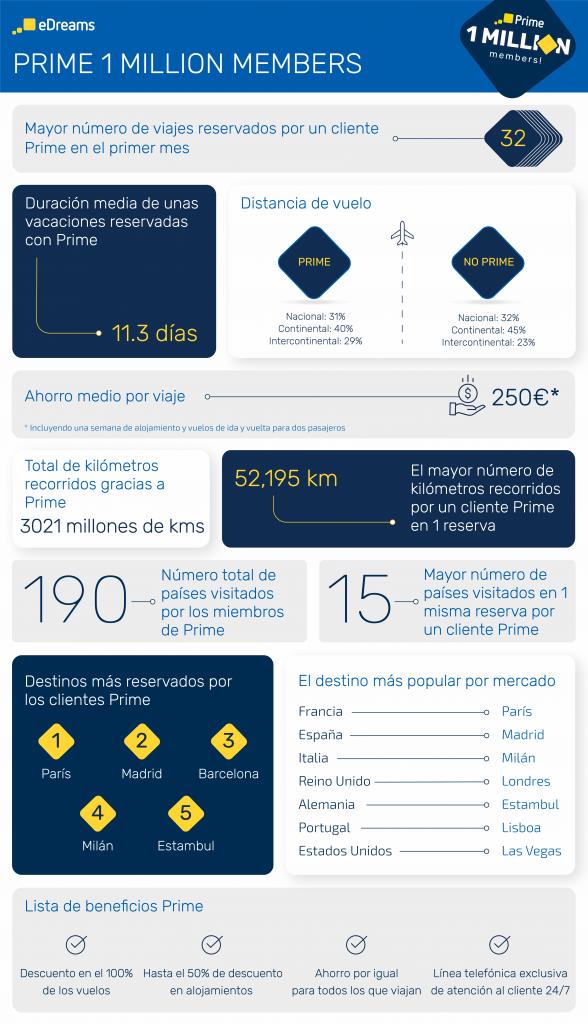 Infografía con los datos más relevantes de la suscripción eDreams Prime