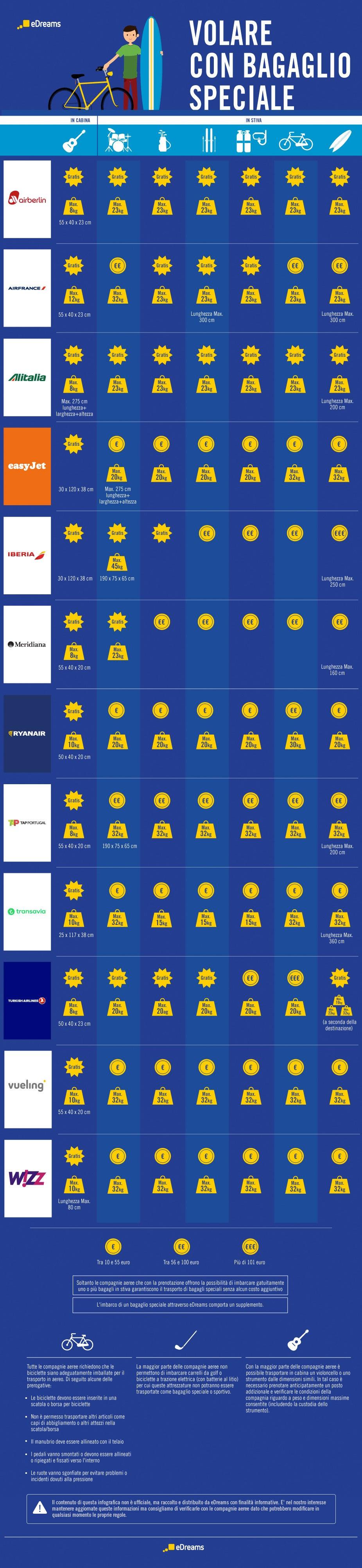 Infografica Regole per viaggiare con bagagli speciali